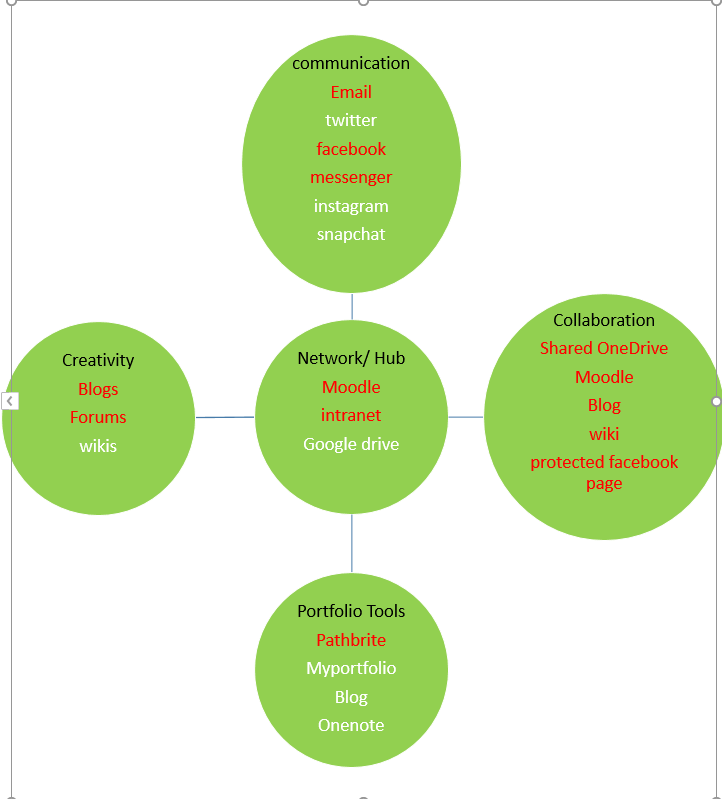 ecology of resources 2